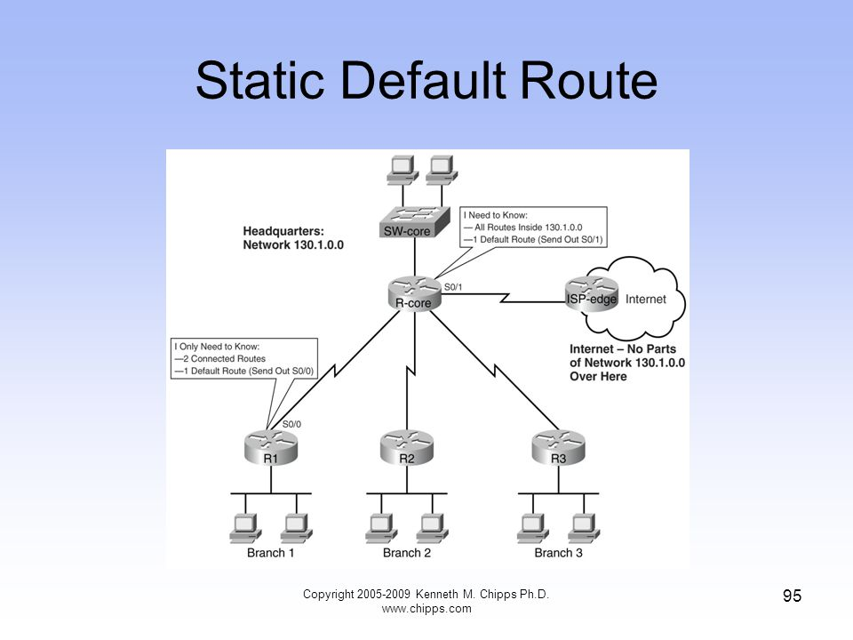 Static Default Route Copyright 2005-2009 Kenneth M. Chipps Ph.D. www.chipps.com 95