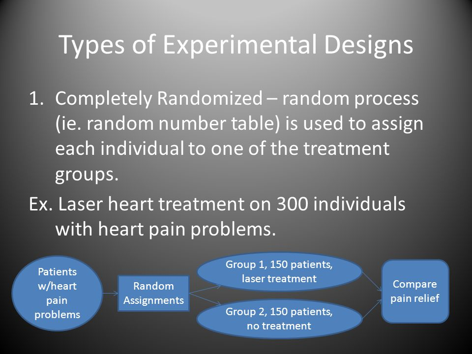 Types of Experimental Designs 1.Completely Randomized – random process (ie.