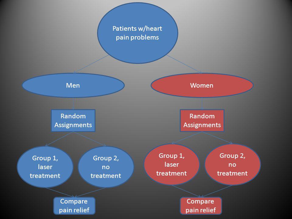 Patients w/heart pain problems Random Assignments MenWomen Compare pain relief Random Assignments Compare pain relief Group 1, laser treatment Group 2, no treatment Group 1, laser treatment Group 2, no treatment