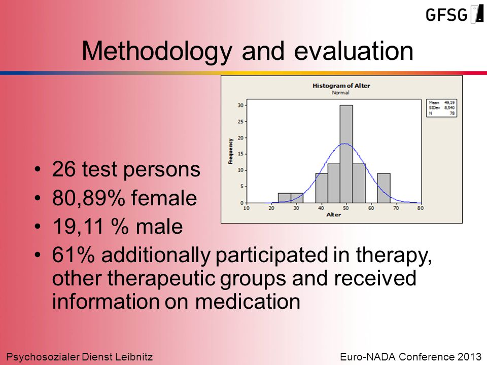 Psychosozialer Dienst LeibnitzEuro-NADA Conference 2013 Methodology and evaluation 26 test persons 80,89% female 19,11 % male 61% additionally partici