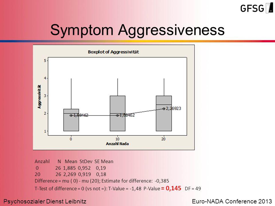 Psychosozialer Dienst LeibnitzEuro-NADA Conference 2013 Anzahl N Mean StDev SE Mean 0 26 1,885 0,952 0,19 20 26 2,269 0,919 0,18 Difference = mu ( 0) - mu (20); Estimate for difference: -0,385 T-Test of difference = 0 (vs not =): T-Value = -1,48 P-Value = 0,145 DF = 49 Symptom Aggressiveness