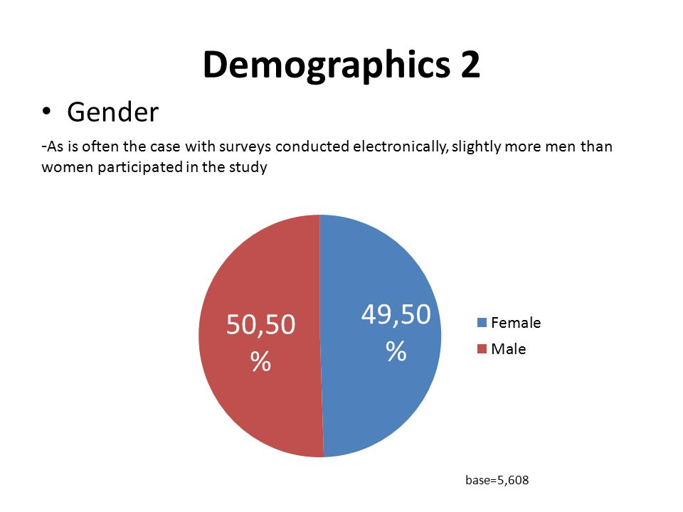 Demographics 2 Gender - As is often the case with surveys conducted electronically, slightly more men than women participated in the study