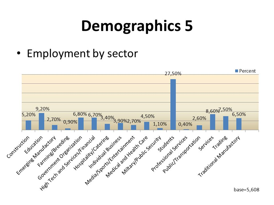 Demographics 5 Employment by sector