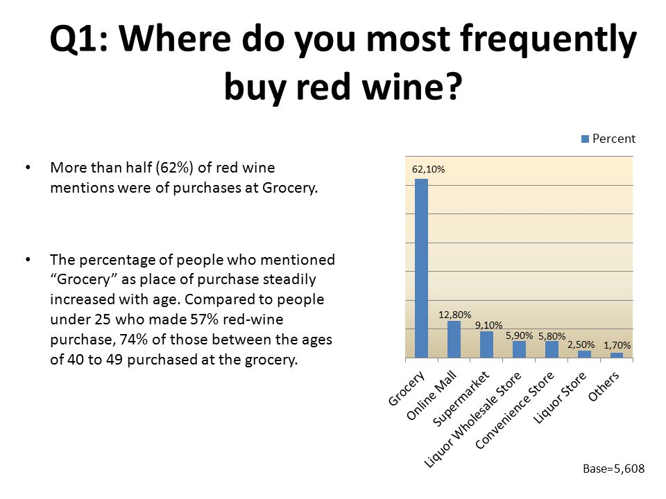 Q1: Where do you most frequently buy red wine.