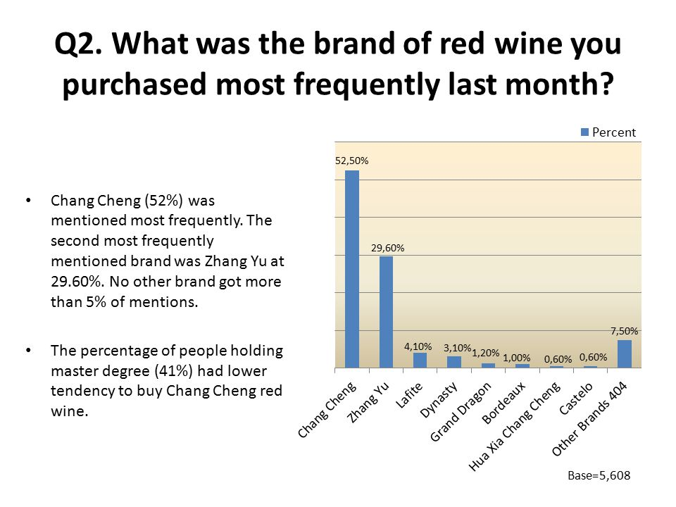 Q2. What was the brand of red wine you purchased most frequently last month.