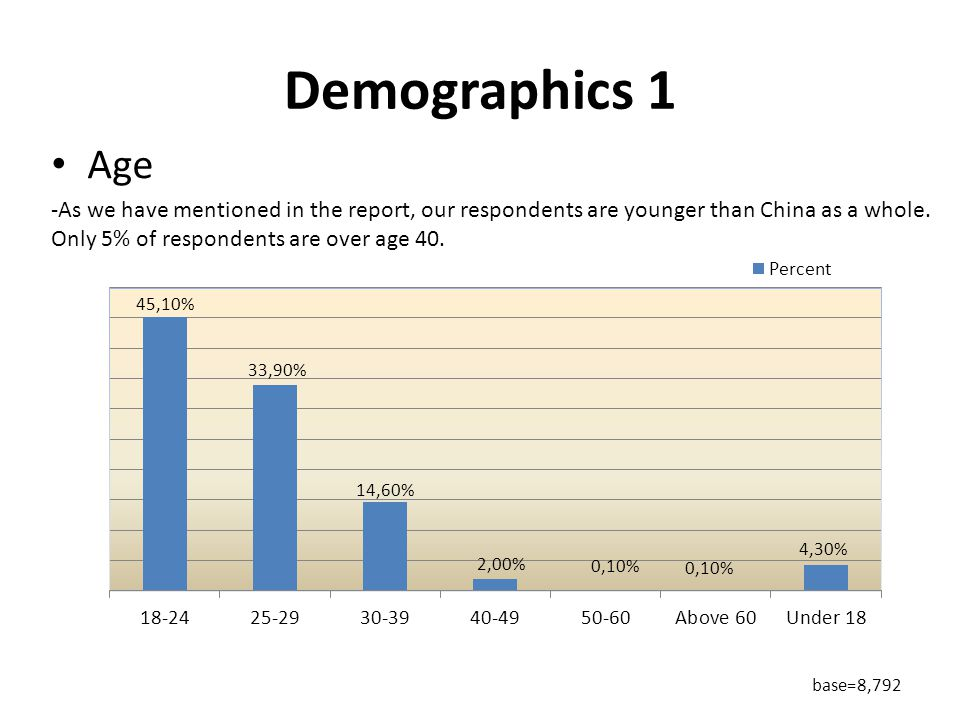 Demographics 1 Age -As we have mentioned in the report, our respondents are younger than China as a whole.
