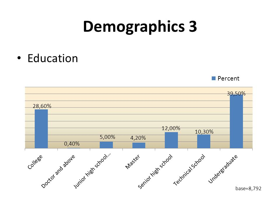 Demographics 3 Education