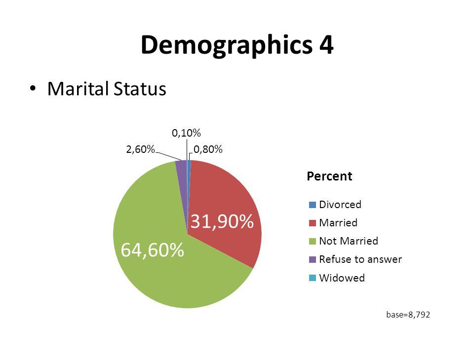 Demographics 4 Marital Status