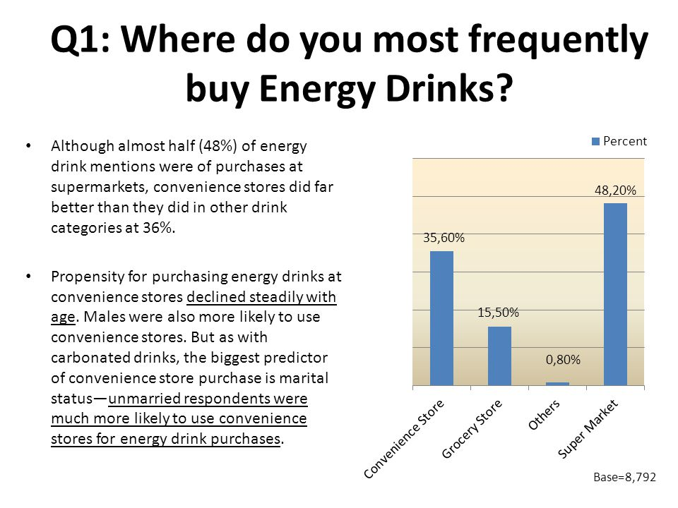 Q1: Where do you most frequently buy Energy Drinks.