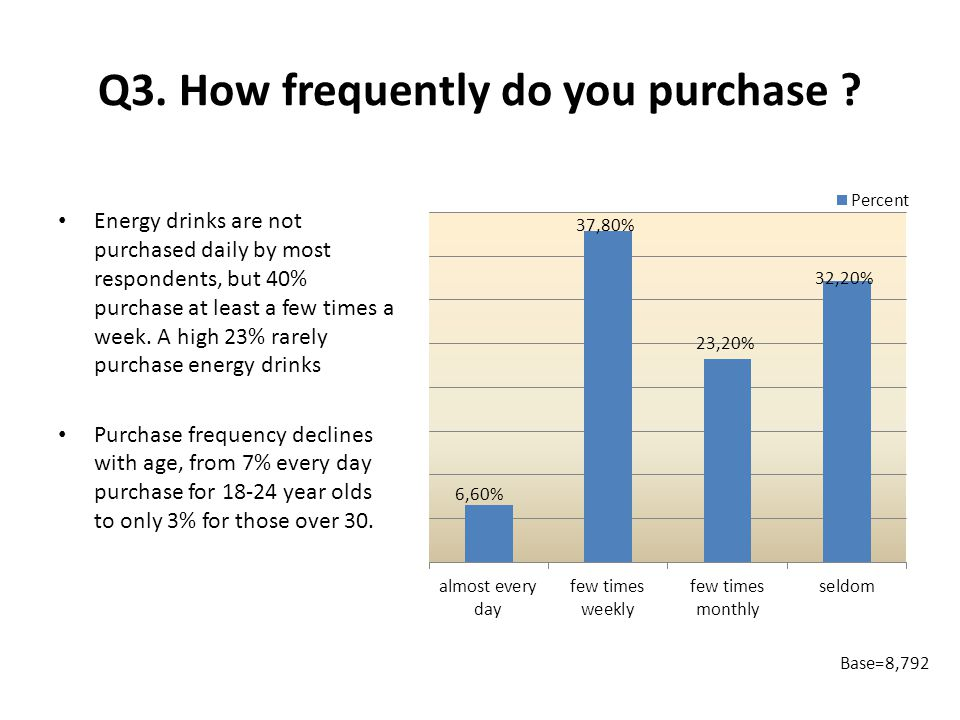 Q3. How frequently do you purchase .