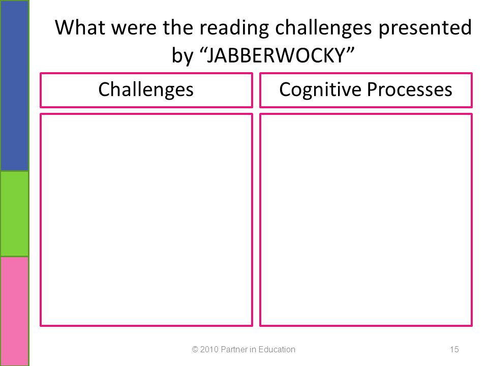 "15 What were the reading challenges presented by ""JABBERWOCKY"" ChallengesCognitive Processes"