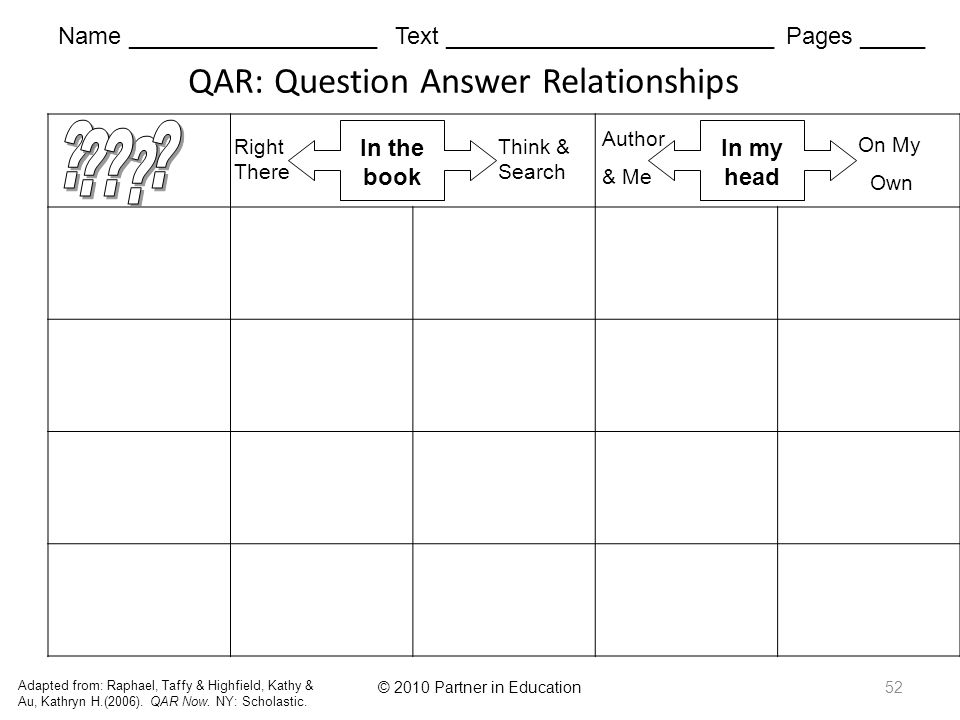 © 2010 Partner in Education52 QAR: Question Answer Relationships Adapted from: Raphael, Taffy & Highfield, Kathy & Au, Kathryn H.(2006).
