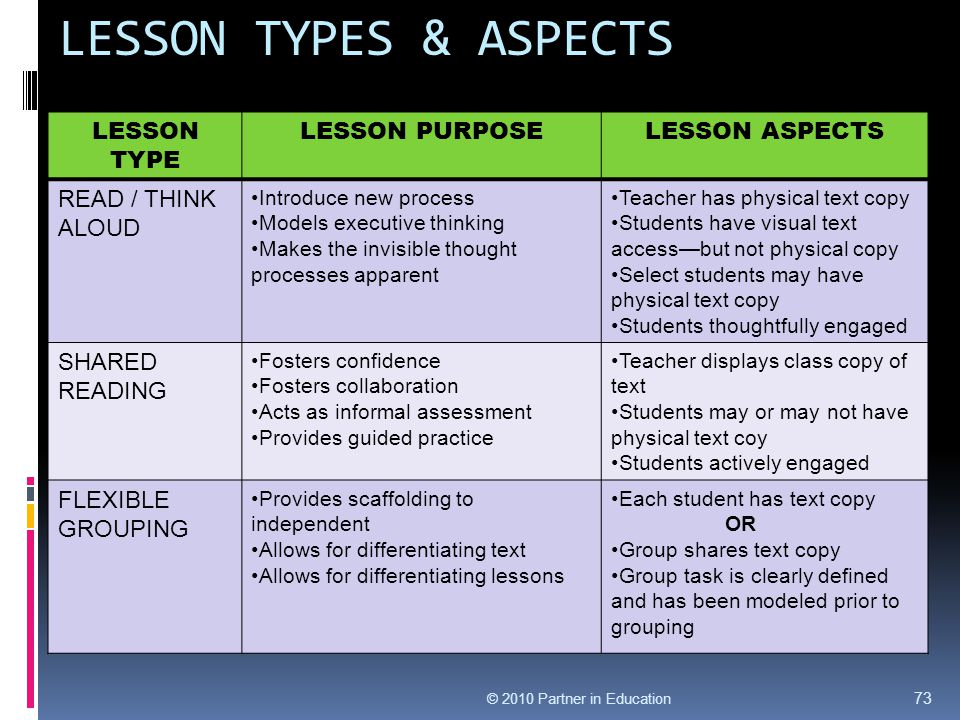 LESSON TYPES & ASPECTS 73 LESSON TYPE LESSON PURPOSELESSON ASPECTS READ / THINK ALOUD Introduce new process Models executive thinking Makes the invisi