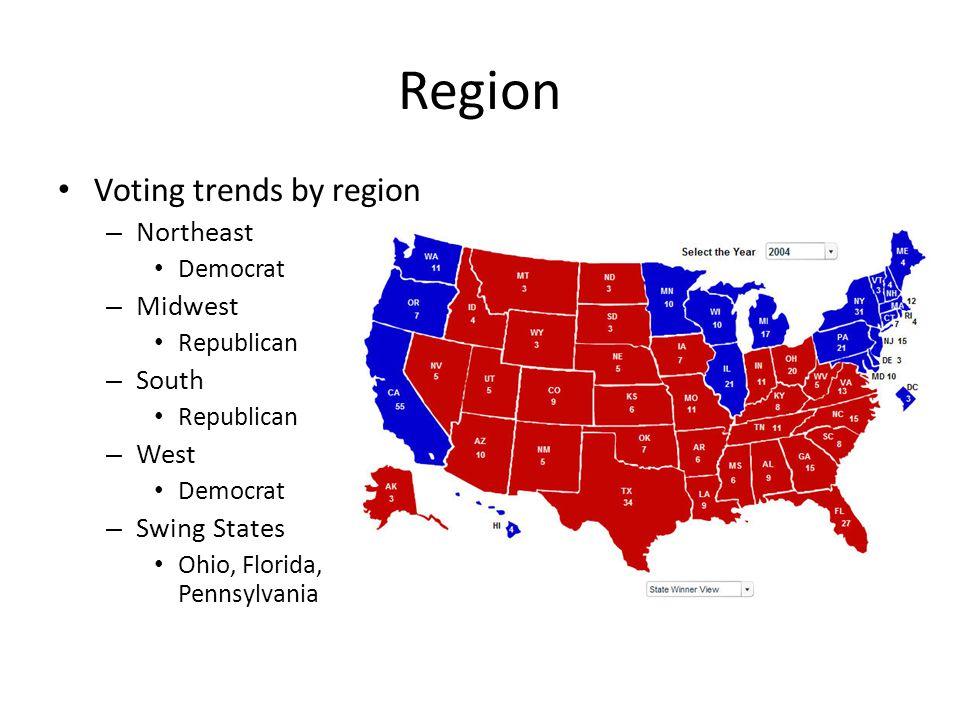 Region Voting trends by region – Northeast Democrat – Midwest Republican – South Republican – West Democrat – Swing States Ohio, Florida, Pennsylvania