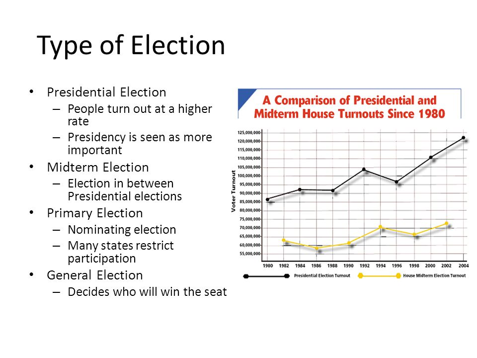Type of Election Presidential Election – People turn out at a higher rate – Presidency is seen as more important Midterm Election – Election in betwee