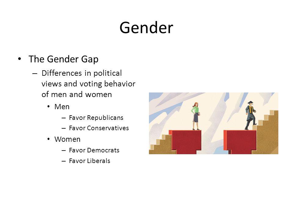 Gender The Gender Gap – Differences in political views and voting behavior of men and women Men – Favor Republicans – Favor Conservatives Women – Favo