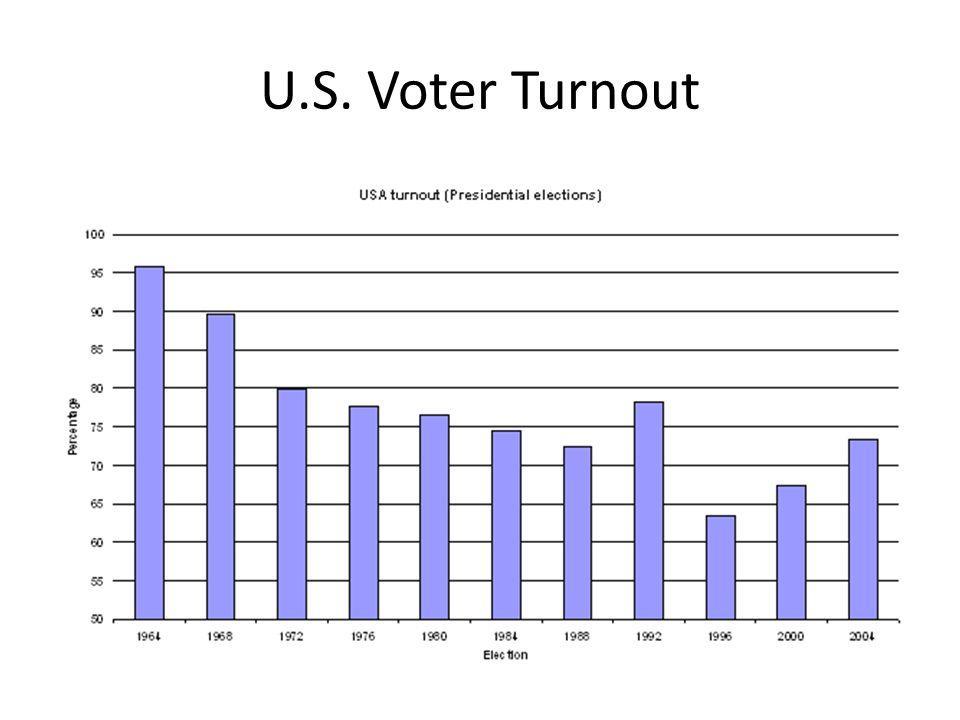 U.S. Voter Turnout