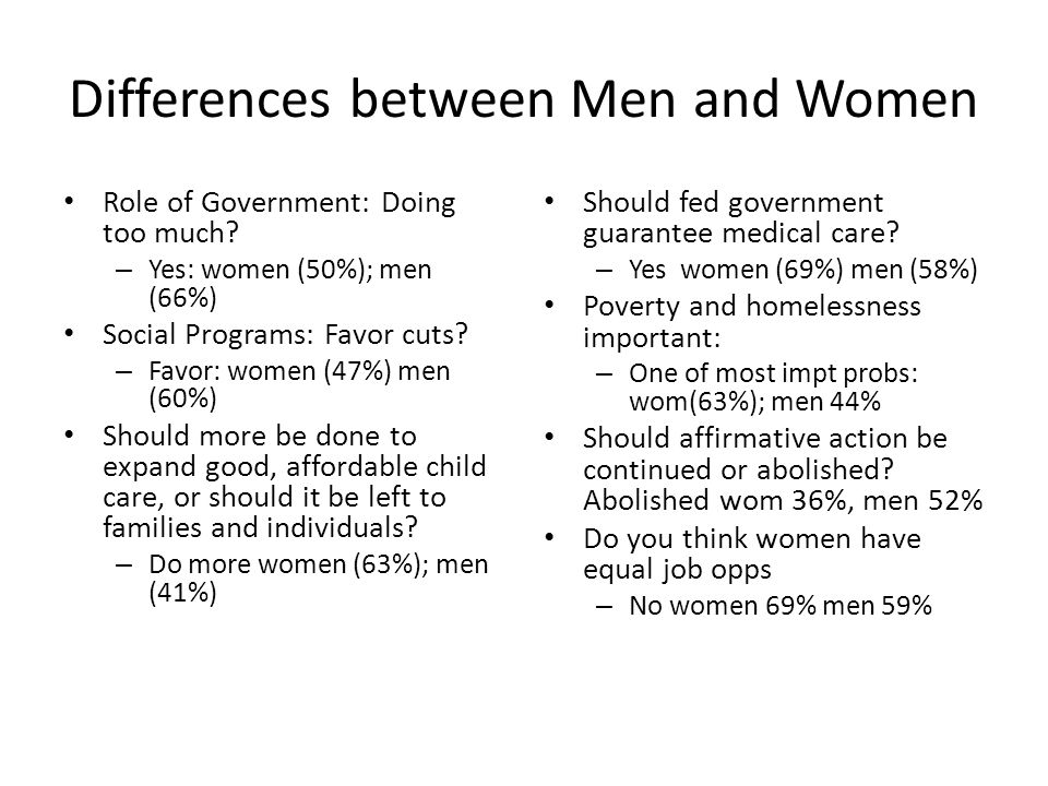 Differences between Men and Women Role of Government: Doing too much? – Yes: women (50%); men (66%) Social Programs: Favor cuts? – Favor: women (47%)