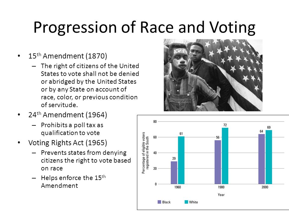 Progression of Race and Voting 15 th Amendment (1870) – The right of citizens of the United States to vote shall not be denied or abridged by the Unit