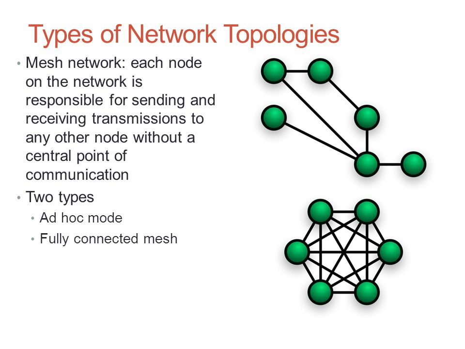 Types of Network Topologies Mesh network: each node on the network is responsible for sending and receiving transmissions to any other node without a