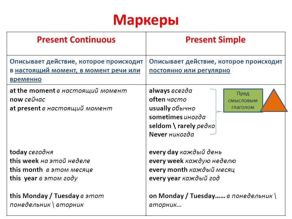 Маркеры Present ContinuousPresent Simple Описывает действие, которое происходит в настоящий момент, в момент речи или временно Описывает действие, кот