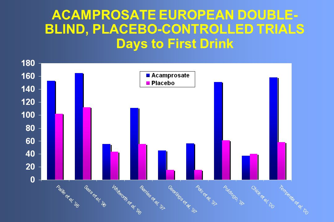 ACAMPROSATE EUROPEAN DOUBLE- BLIND, PLACEBO-CONTROLLED TRIALS Days to First Drink