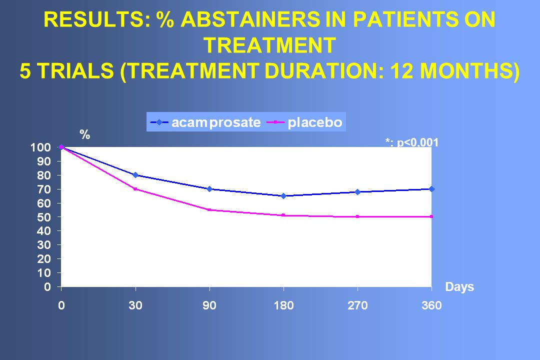 RESULTS: % ABSTAINERS IN PATIENTS ON TREATMENT 5 TRIALS (TREATMENT DURATION: 12 MONTHS) % Days * * * ** *: p<0,001