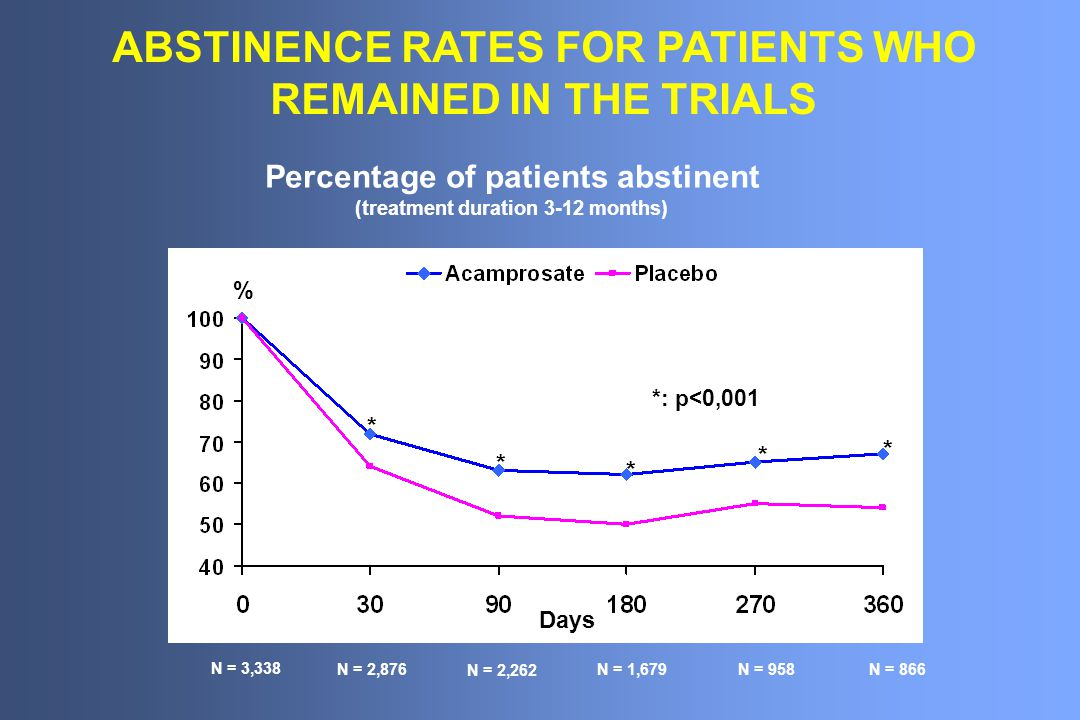 * * * * * N = 3,338 N = 2,876 N = 958 N = 2,262 N = 866 N = 1,679 % Days ABSTINENCE RATES FOR PATIENTS WHO REMAINED IN THE TRIALS Percentage of patients abstinent (treatment duration 3-12 months)