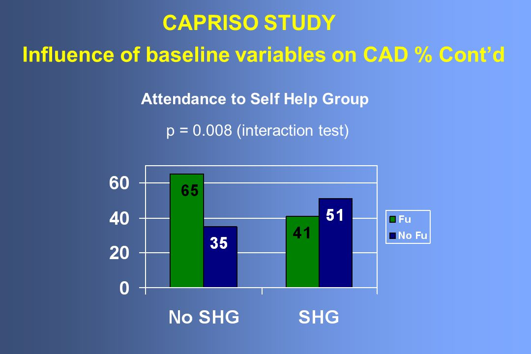 Influence of baseline variables on CAD % Cont'd p = 0.008 (interaction test) Attendance to Self Help Group CAPRISO STUDY