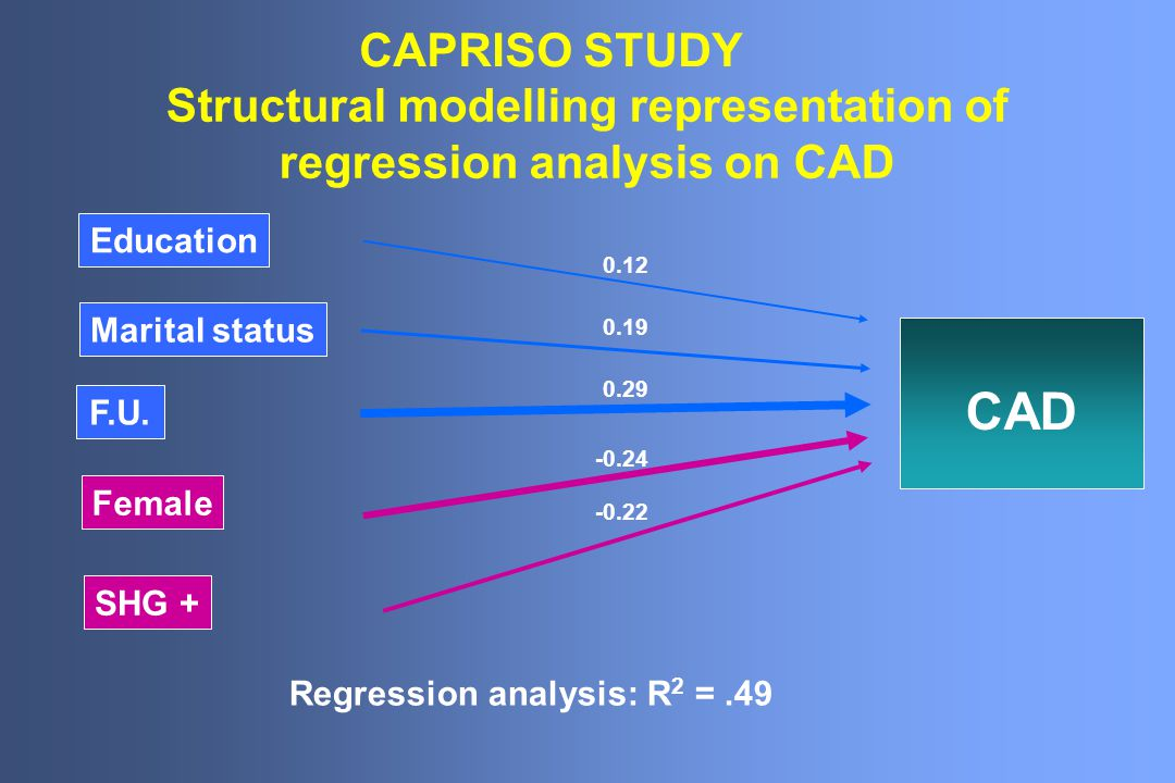 Structural modelling representation of regression analysis on CAD Education Marital status F.U.