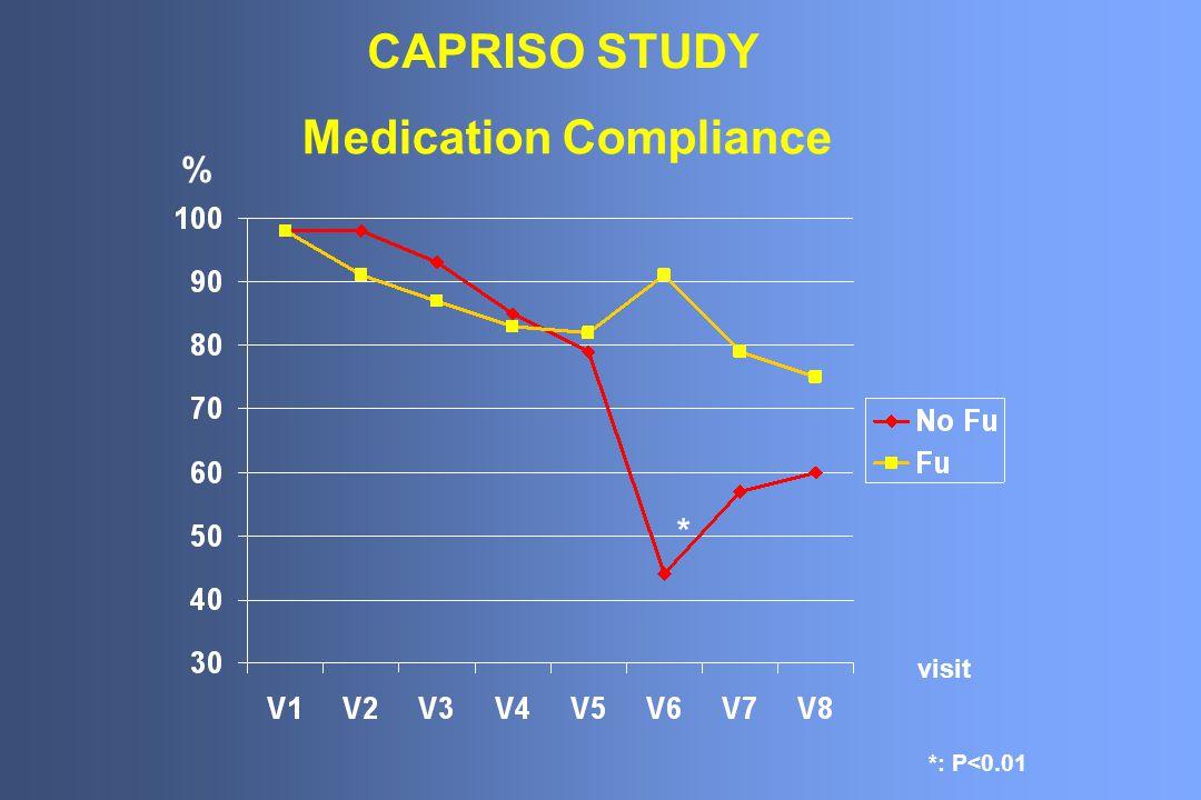 Medication Compliance *: P<0.01 * % visit CAPRISO STUDY