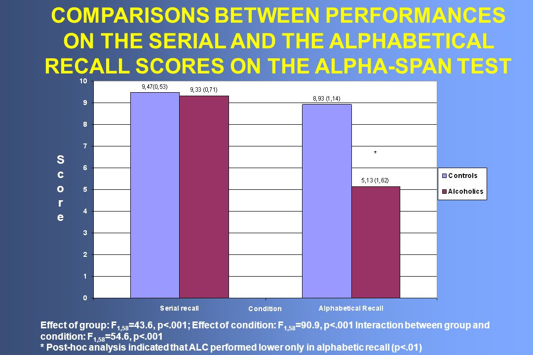 COMPARISONS BETWEEN PERFORMANCES ON THE SERIAL AND THE ALPHABETICAL RECALL SCORES ON THE ALPHA-SPAN TEST Effect of group: F 1,58 =43.6, p<.001; Effect of condition: F 1,58 =90.9, p<.001 Interaction between group and condition: F 1,58 =54.6, p<.001 * Post-hoc analysis indicated that ALC performed lower only in alphabetic recall (p<.01) ScoreScore