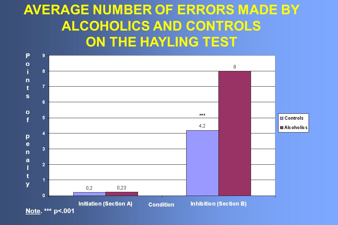 AVERAGE NUMBER OF ERRORS MADE BY ALCOHOLICS AND CONTROLS ON THE HAYLING TEST Note.