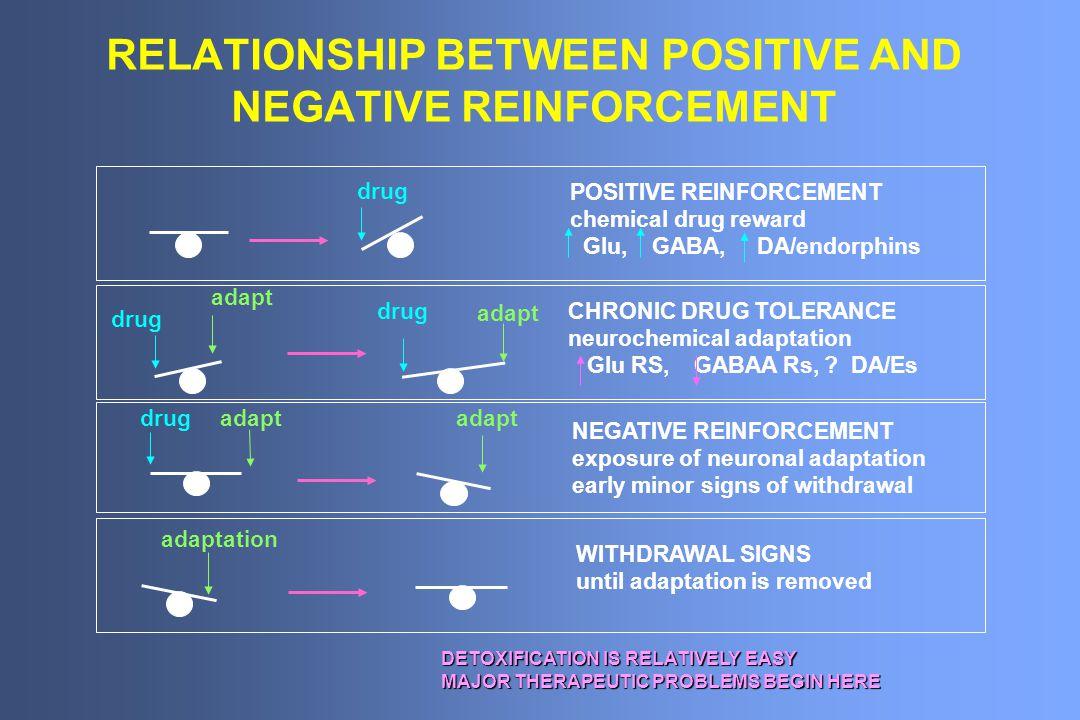 RELATIONSHIP BETWEEN POSITIVE AND NEGATIVE REINFORCEMENT drug POSITIVE REINFORCEMENT chemical drug reward Glu, GABA, DA/endorphins drug adapt CHRONIC DRUG TOLERANCE neurochemical adaptation Glu RS, GABAA Rs, .