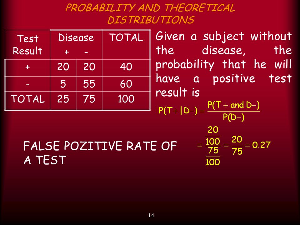 14 PROBABILITY AND THEORETICAL DISTRIBUTIONS Test Result Disease + - TOTAL +20 40 -55560 TOTAL2575100 Given a subject without the disease, the probability that he will have a positive test result is FALSE POZITIVE RATE OF A TEST