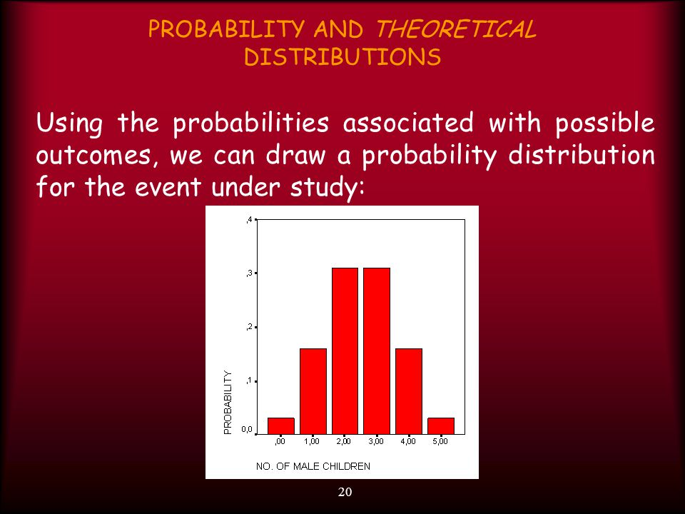 20 PROBABILITY AND THEORETICAL DISTRIBUTIONS Using the probabilities associated with possible outcomes, we can draw a probability distribution for the event under study: