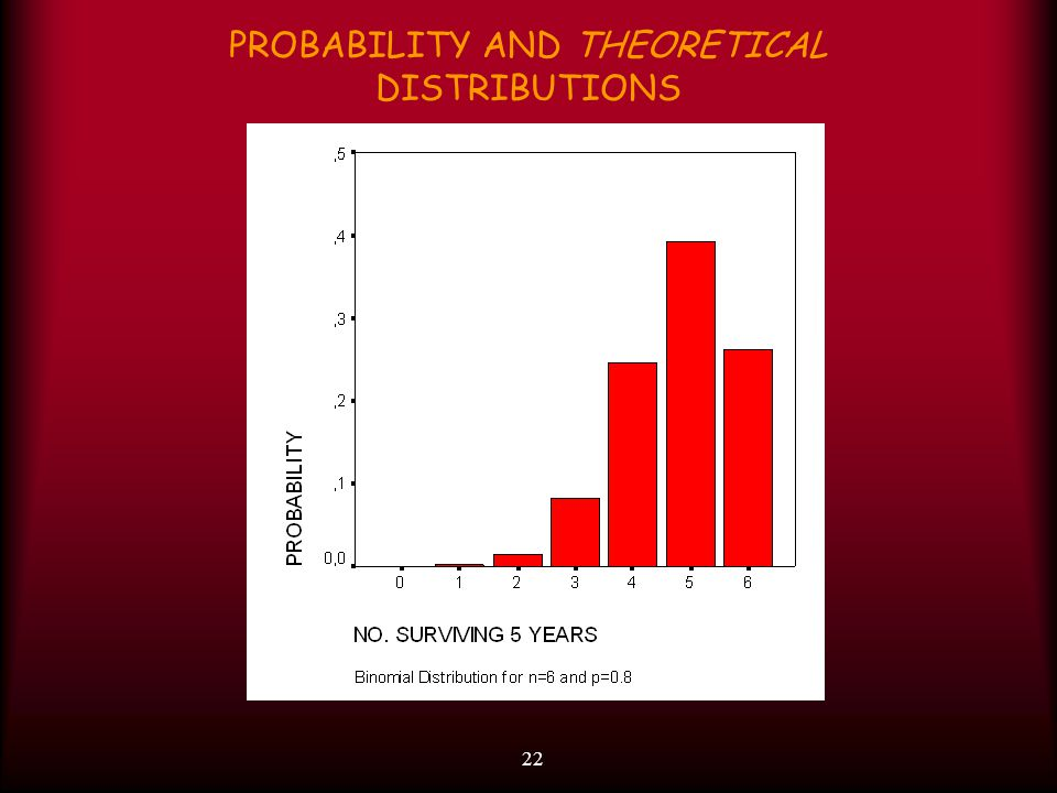 22 PROBABILITY AND THEORETICAL DISTRIBUTIONS