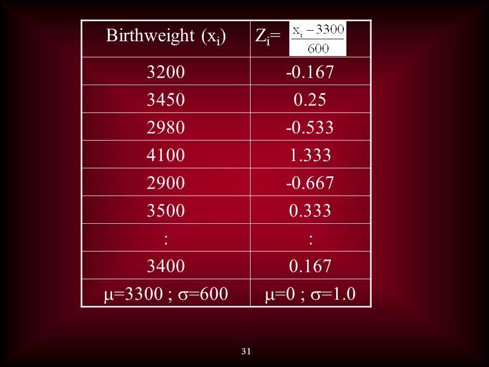 31 Birthweight (x i )Zi=Zi= 3200-0.167 34500.25 2980-0.533 41001.333 2900-0.667 35000.333 :: 34000.167  =3300 ;  =600  =0 ;  =1.0