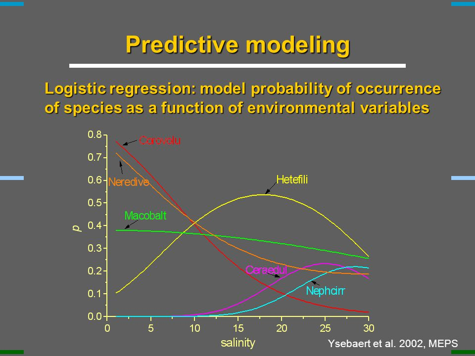 Predictive modeling Logistic regression: model probability of occurrence of species as a function of environmental variables Ysebaert et al.