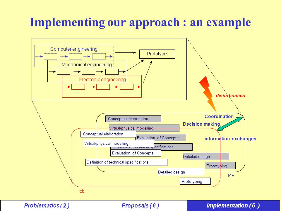 Implementing our approach : an example Mechanical engineeringElectronic engineering Computer engineering Prototype Conceptual elaboration Virtual/phys