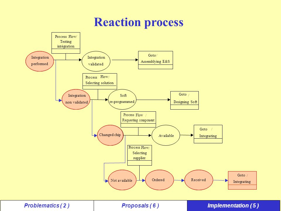 Problematics ( 2 )Proposals ( 6 )Implementation ( 5 ) Reaction process Integration performed Integration validated Process Flow/ Testing intégration Integration nonvalidated Soft re-programmed Process Flow / Selecting solution Goto / Designing Soft Assemblying E&S Goto/ / Integrating Changed chip Not available Ordered Received / Process Flow / Selecting supplier Process Flow / Requesting component Available Goto Integrating