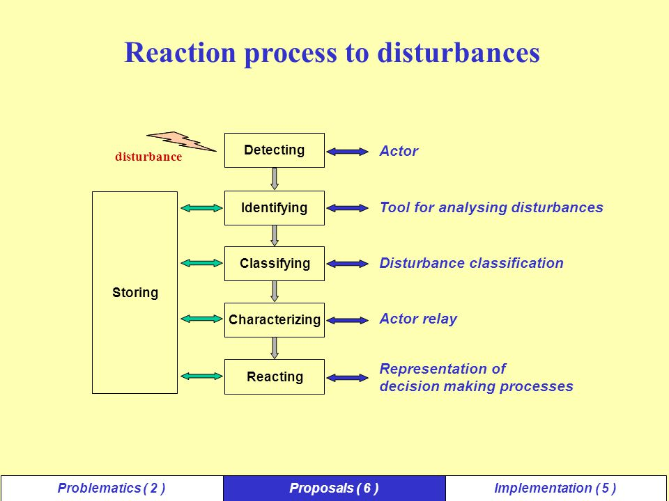 Detecting disturbance Reaction process to disturbances Actor ReactingCharacterizingClassifying Identifying Storing Tool for analysing disturbances Disturbance classification Actor relay Representation of decision making processes Problematics ( 2 )Proposals ( 6 )Implementation ( 5 )