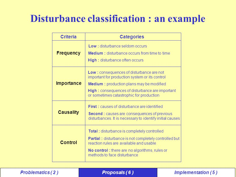 Disturbance classification : an example Problematics ( 2 )Proposals ( 6 )Implementation ( 5 ) CriteriaCategories Frequency Importance Causality Control Low : disturbance seldom occurs Medium : disturbance occurs from time to time High : disturbance often occurs Low : consequences of disturbance are not important for production system or its control Medium : production plans may be modified High : consequences of disturbance are important or sometimes catastrophic for production First : causes of disturbance are identified Second : causes are consequences of previous disturbances.