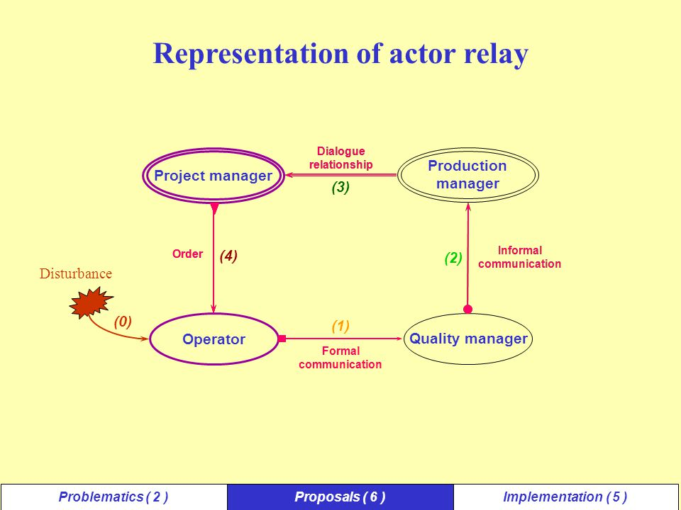 Disturbance Representation of actor relay Project manager Production manager Dialogue relationship Operator Quality manager Formal communication Informal communication Order (1) (4) (3) (2) (0) Problematics ( 2 )Proposals ( 6 )Implementation ( 5 ) Dialogue relationship Order Formal communication Informal communication