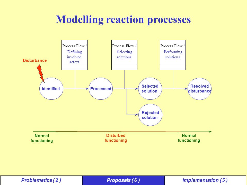 Identified Disturbance Modelling reaction processes Normal functioning Normal functioning Disturbed functioning Process Flow / Defining involved actor