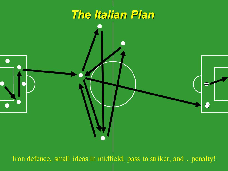 The Italian Plan Iron defence, small ideas in midfield, pass to striker, and…penalty!