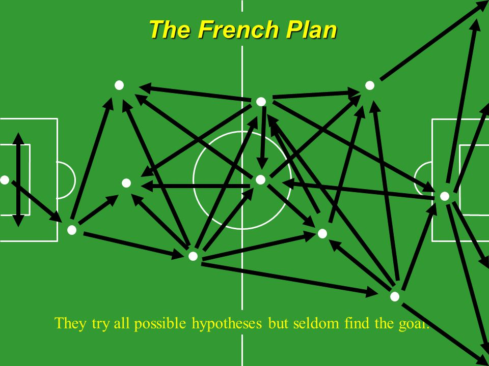The French Plan They try all possible hypotheses but seldom find the goal.