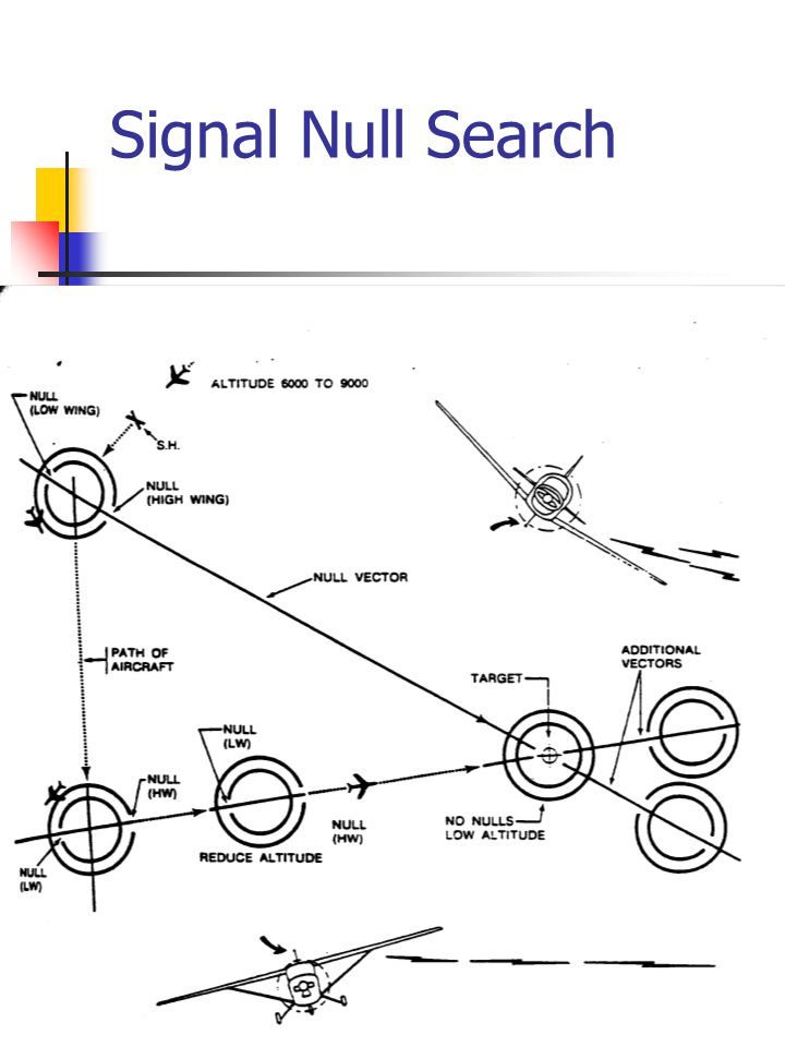 4 Signal Null Search