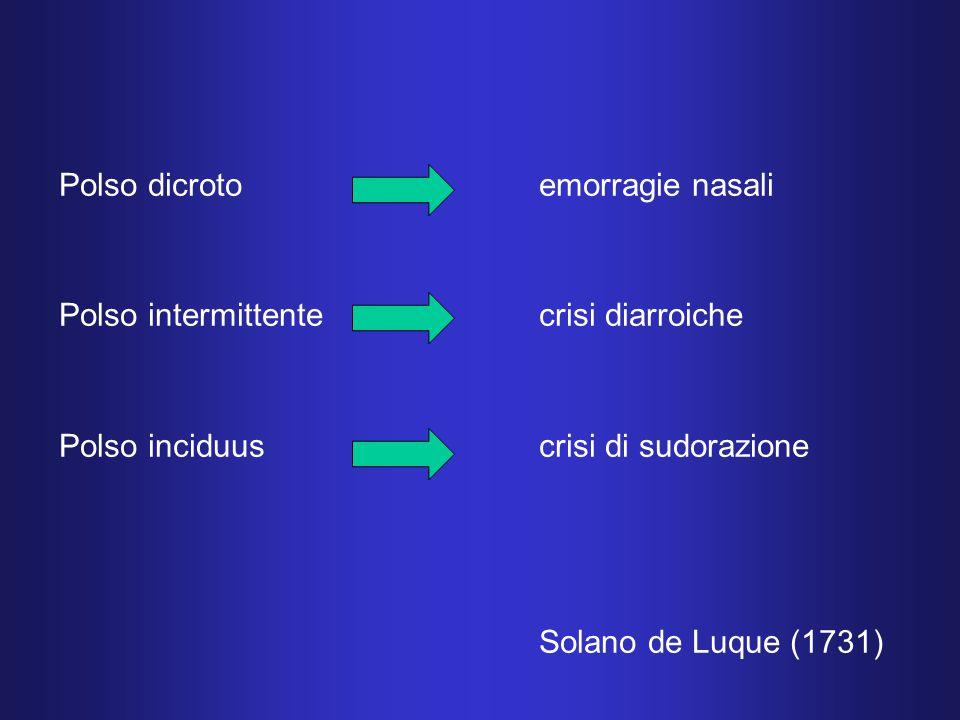 Polso dicrotoemorragie nasali Polso intermittentecrisi diarroiche Polso inciduuscrisi di sudorazione Solano de Luque (1731)