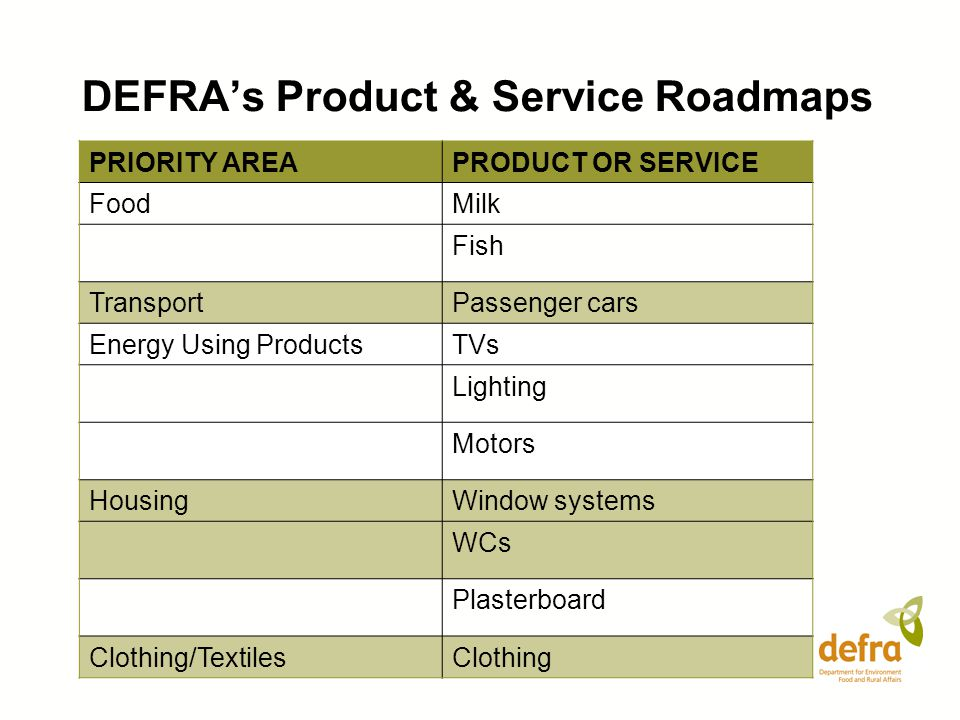 DEFRA's Product & Service Roadmaps PRIORITY AREAPRODUCT OR SERVICE FoodMilk Fish TransportPassenger cars Energy Using ProductsTVs Lighting Motors HousingWindow systems WCs Plasterboard Clothing/TextilesClothing